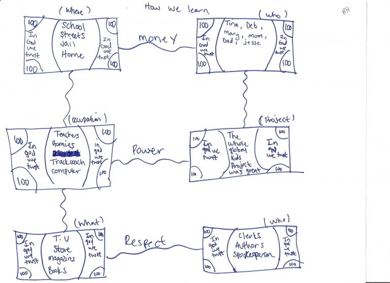 Teen drawing of 6 dollar bills, each listing assets in a category of learning